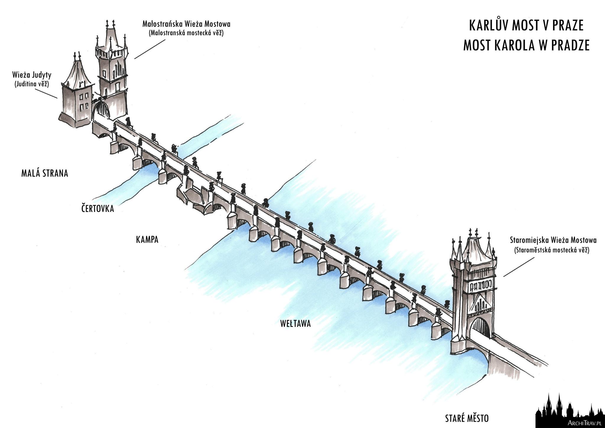 rysunek odręczny widoku z góry Mostu Karola z opisany elementami mostu