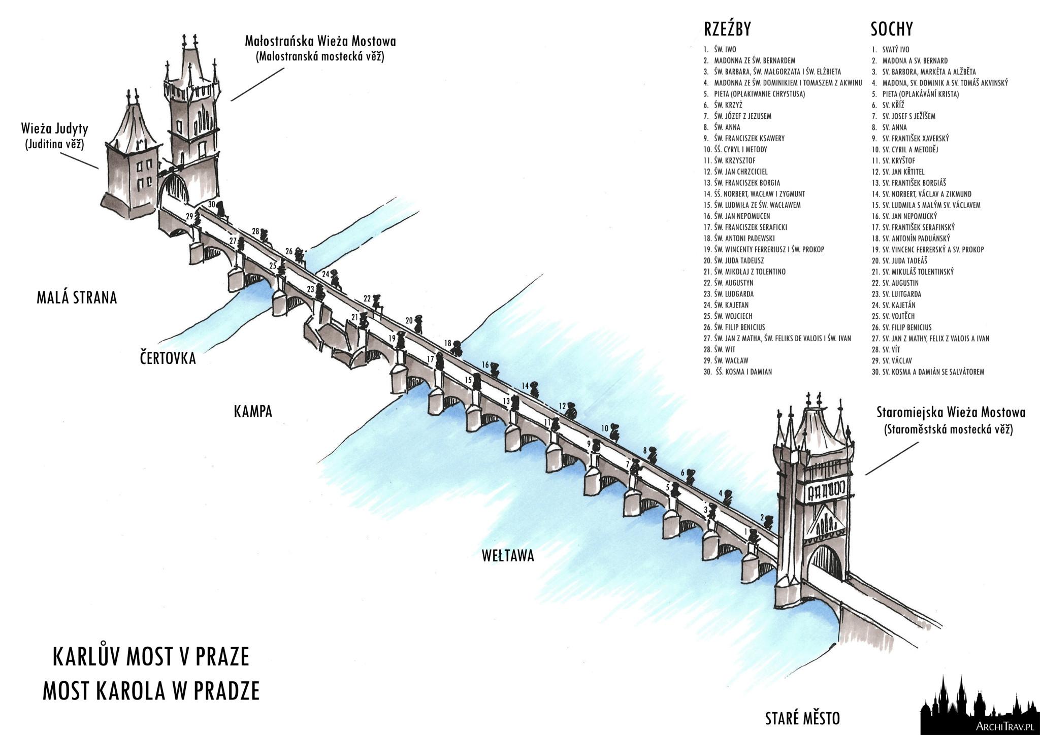 rysunek odręczny Mostu Karola, widok z góry, spis wszystkich rzeźb znajdujących się na moście